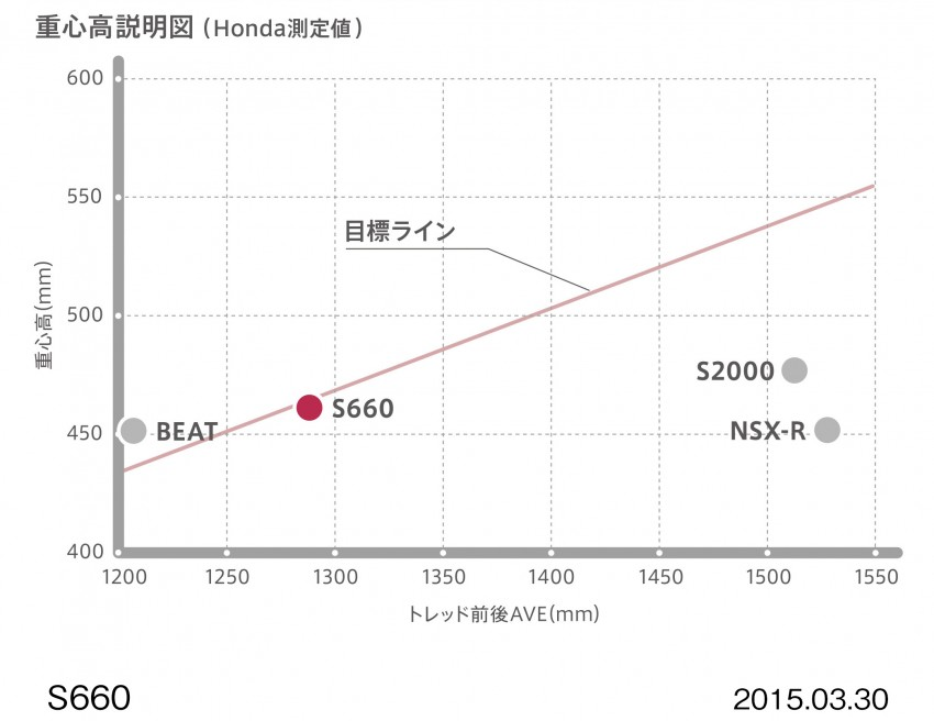 Honda S660 <em>kei</em>-roadster on sale in Japan, from RM62k Image #322478