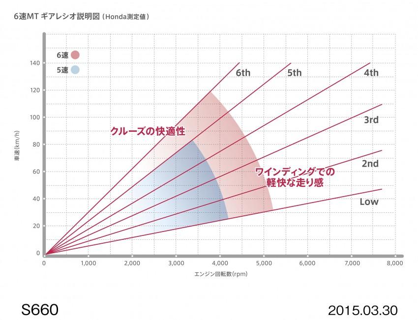Honda S660 <em>kei</em>-roadster on sale in Japan, from RM62k Image #322418