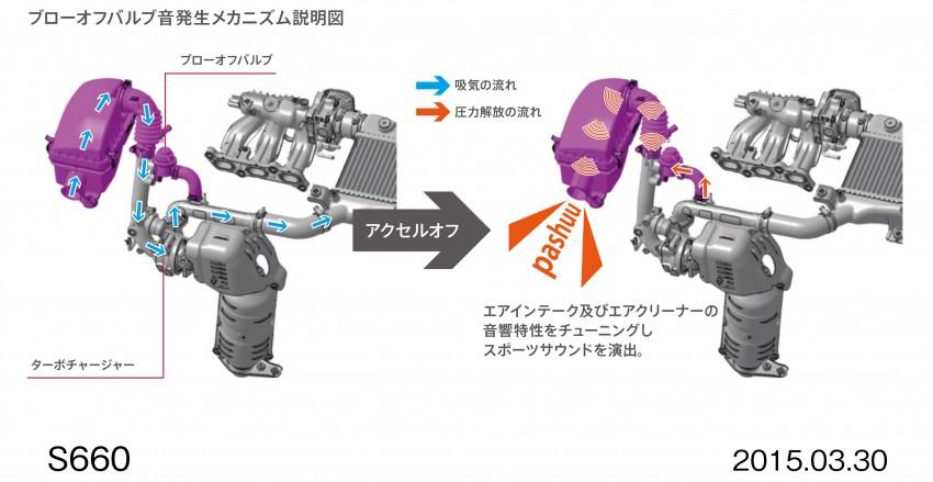Honda S660 <em>kei</em>-roadster on sale in Japan, from RM62k Image #322453