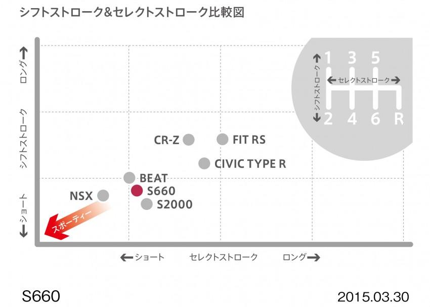 Honda S660 <em>kei</em>-roadster on sale in Japan, from RM62k Image #322455