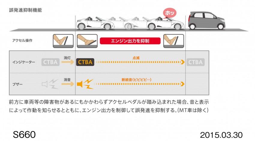 Honda S660 <em>kei</em>-roadster on sale in Japan, from RM62k Image #322467