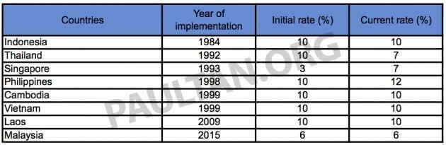 GST rate ASEAN
