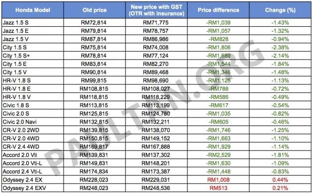 Honda-GST-pricelist-1