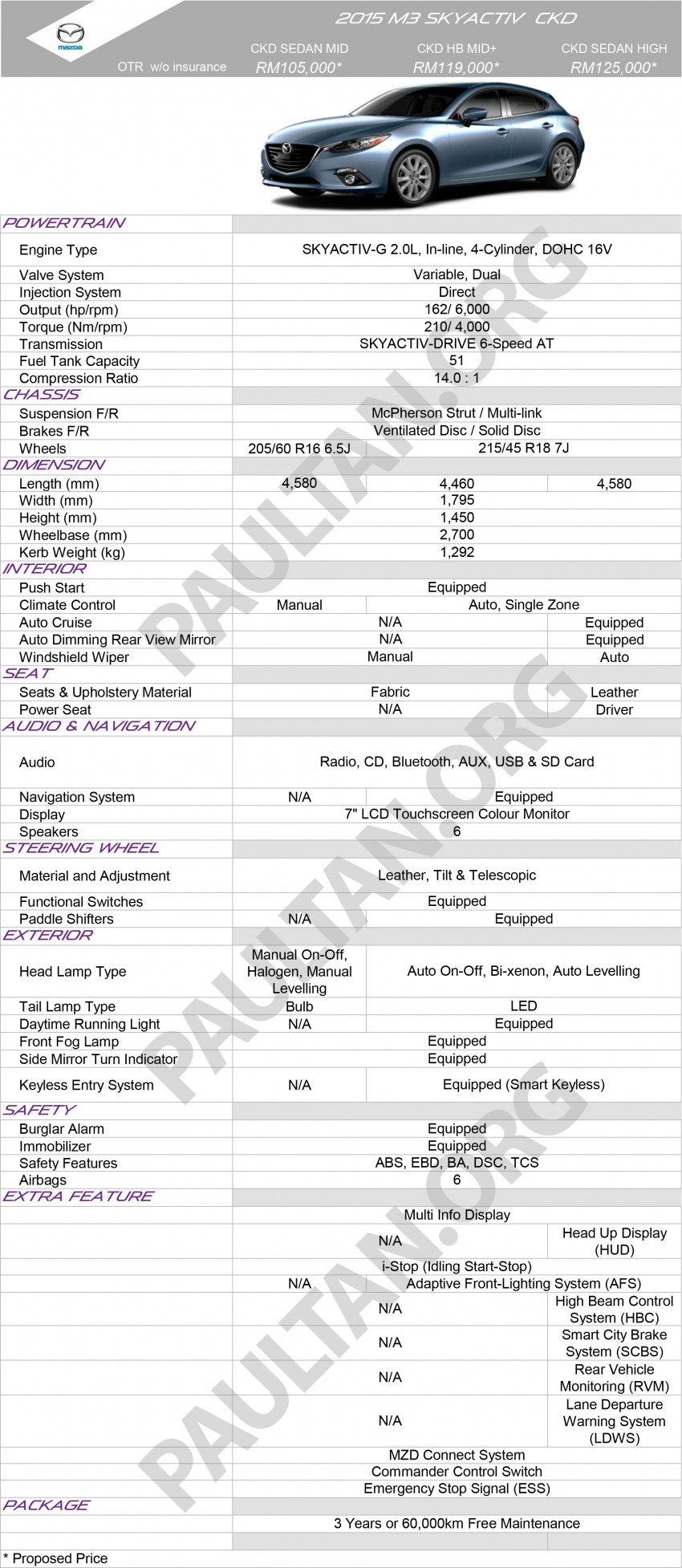 2015 Mazda 3 CKD – specs, prices officially revealed Image #319233
