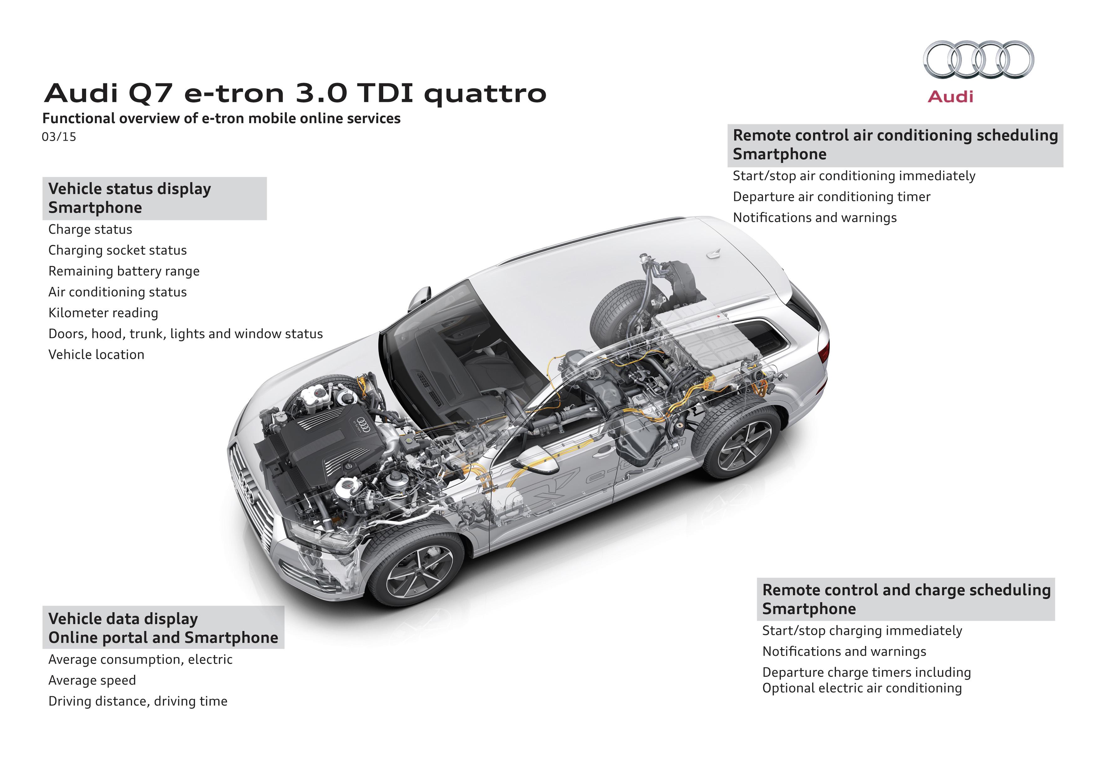 Audi Q7 E Tron 3 0 Tdi Quattro Debuts In Geneva First
