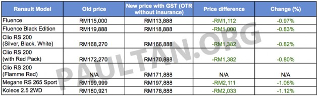 Renault GST pricelist Sheet1 copy