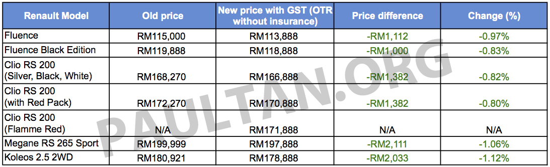 GST: Renault revamps prices, decrease of up to 1.12% Image ...