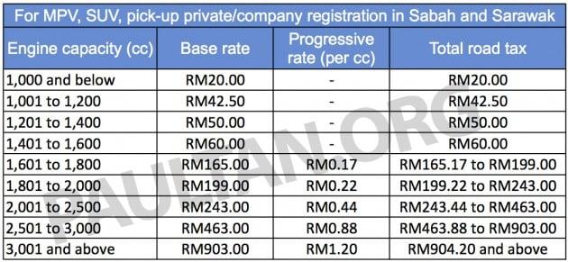 Road Tax MPV SUV Pickup Sabah Sarawak