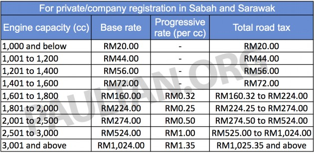 Malaysia's road tax structure explained in detail