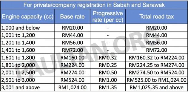 Road Tax Sabah Sarawak
