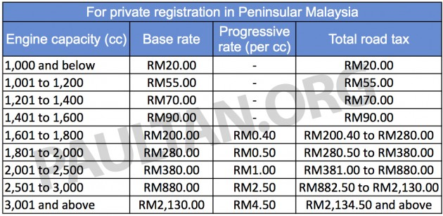 Malaysia S Road Tax Structure Explained In Detail