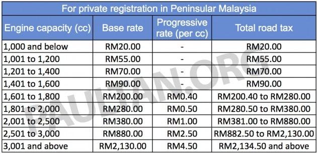 Car Insurance Premium Calculator Malaysia