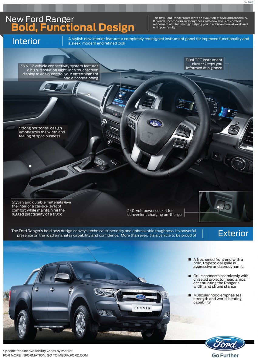 2015 Ford Ranger makes world debut in Thailand Image #320473