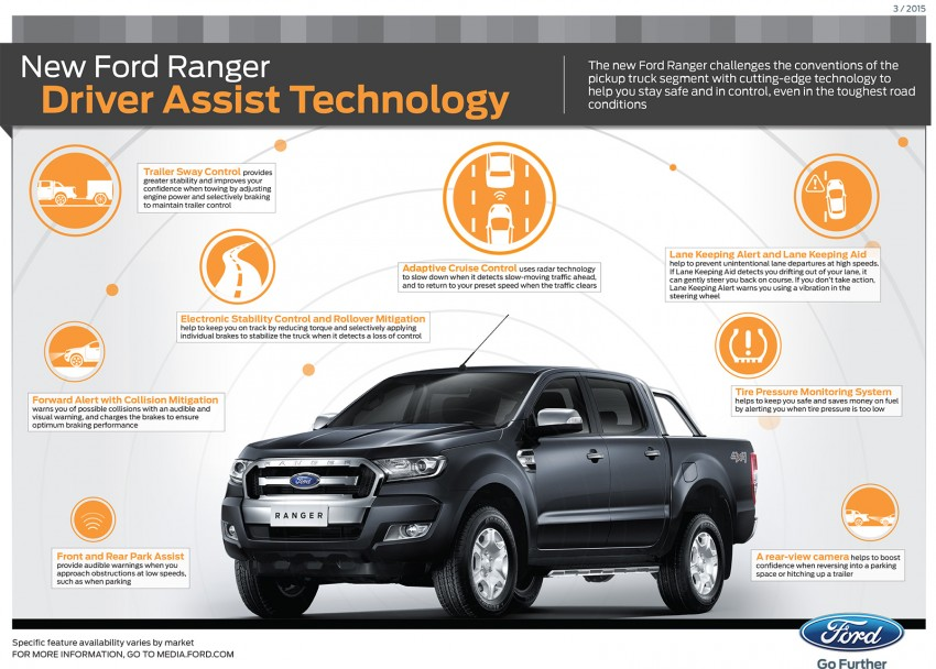 2015 Ford Ranger makes world debut in Thailand Image #320472