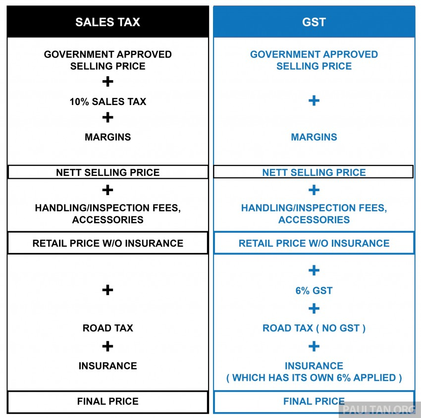 GST and its impact on Malaysia's automotive industry – will car prices go down come April 1? Image #318561