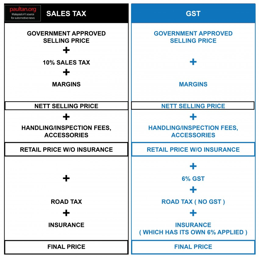 GST and its impact on Malaysia's automotive industry – will car prices go down come April 1? Image #318576