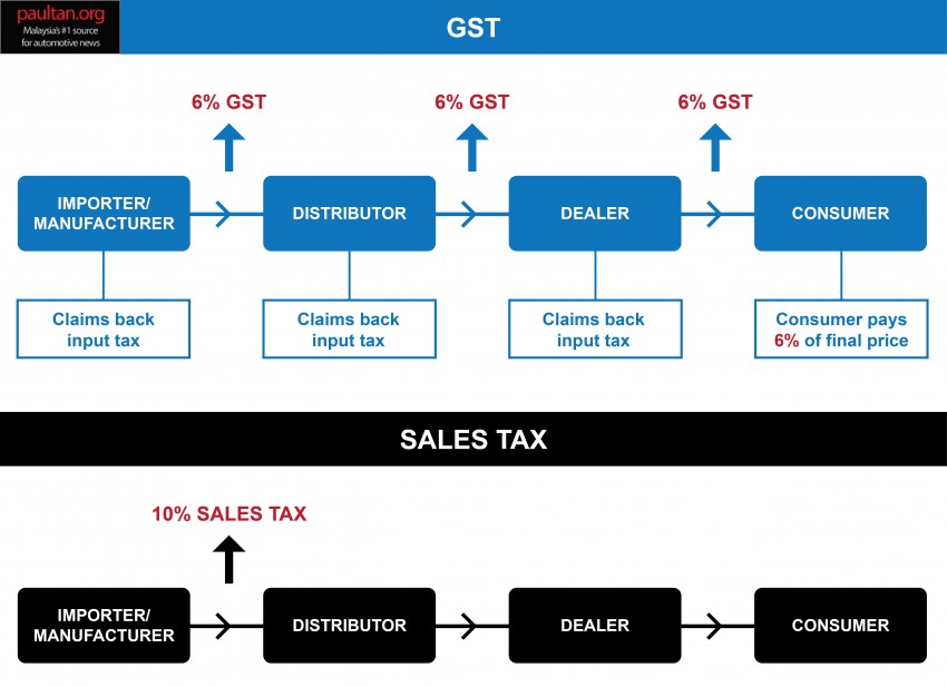 GST and its impact on Malaysia's automotive industry – will car prices go down come April 1? Image #318575