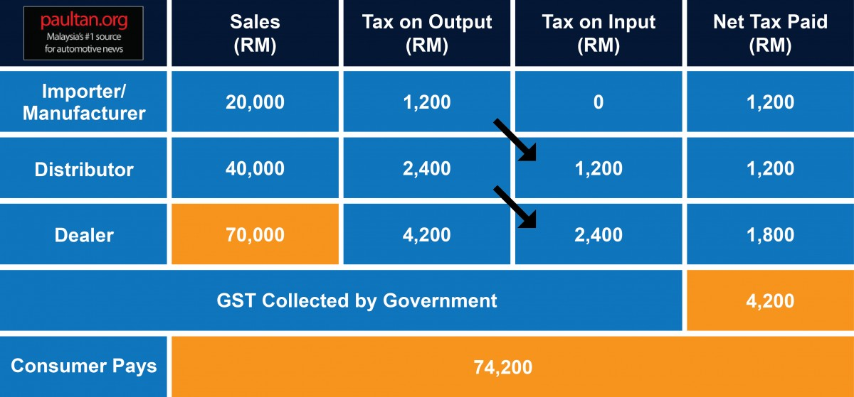 gst its use impact Moving to goods and services tax in india: impact on india's growth and international trade a dual gst, one for the centre and other for the states, would be.