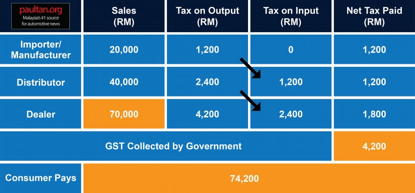 GST and its impact on Malaysia's automotive industry – will car prices go down come April 1? Image #318574