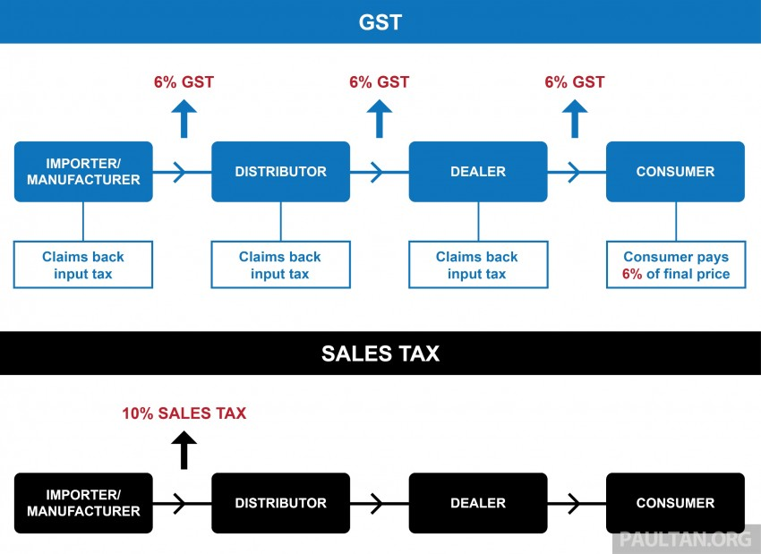 GST and its impact on Malaysia's automotive industry – will car prices go down come April 1? Image #318525