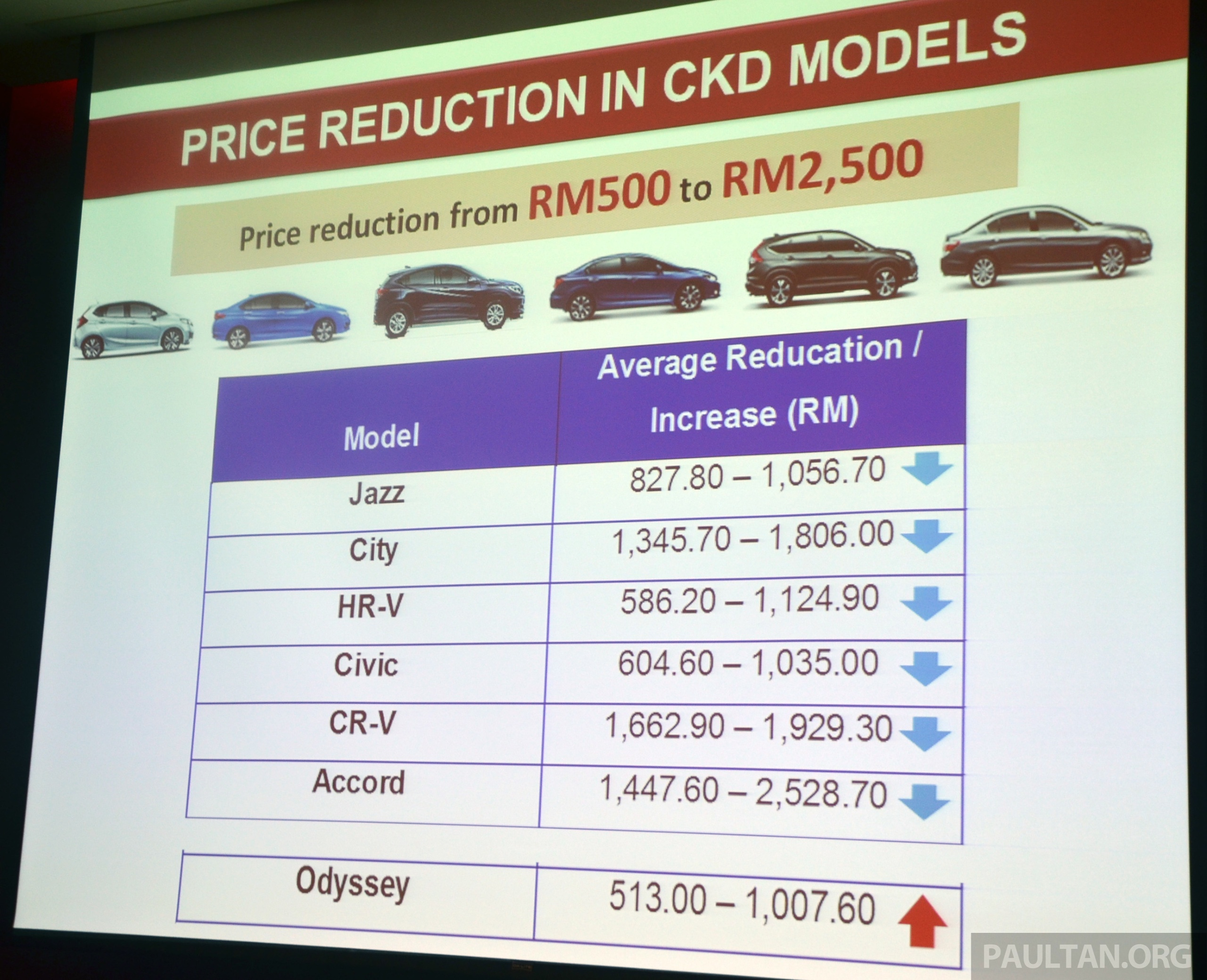 GST Honda Malaysia Releases New Prices All CKD Models Cheaper By RM500 2500