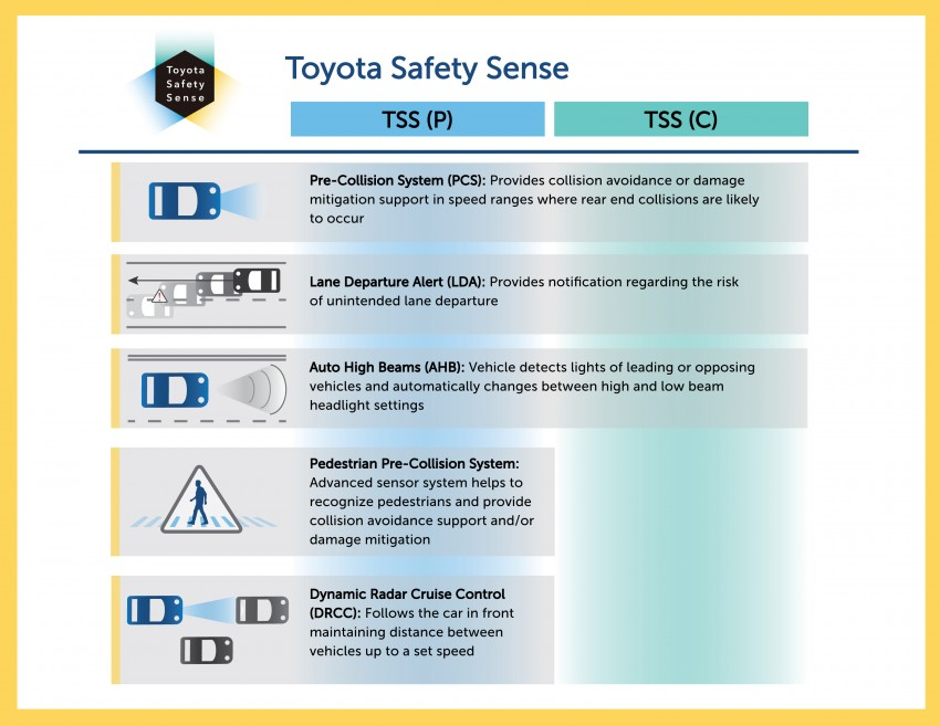 Toyota and Lexus to debut affordable automated safety tech packages on RAV4 Hybrid, next-gen RX Image #323006