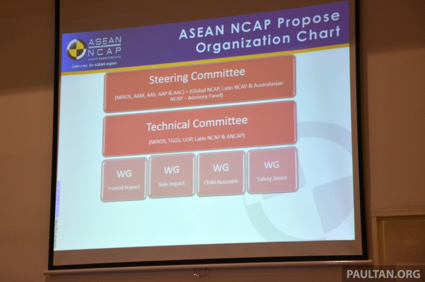 ASEAN NCAP updates – new testing protocols by 2020 Image #331528
