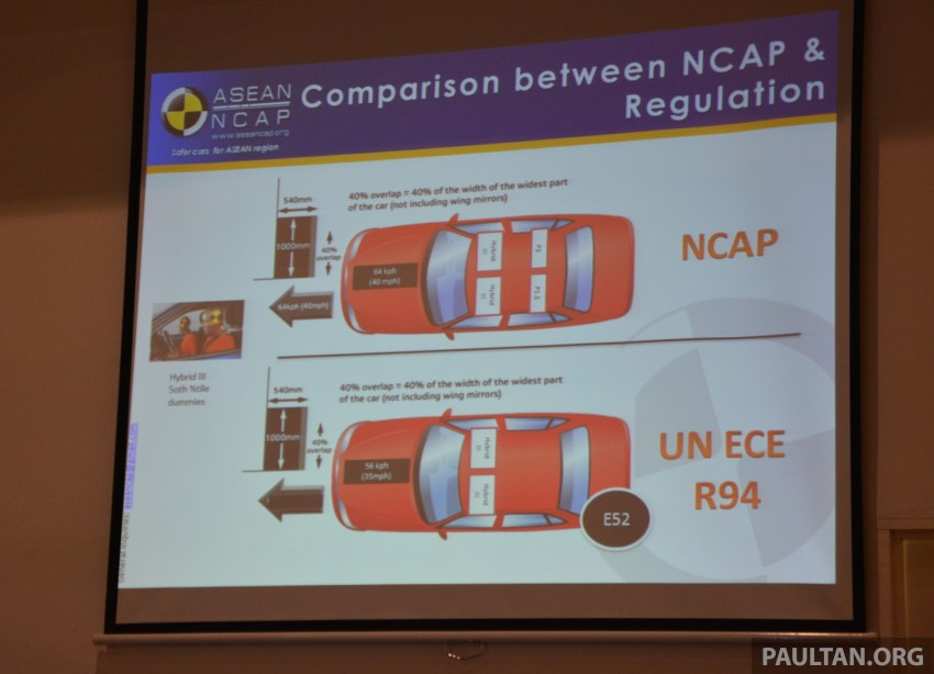 ASEAN NCAP updates – new testing protocols by 2020 Image #331540
