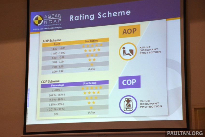 ASEAN NCAP updates – new testing protocols by 2020 Image #331530