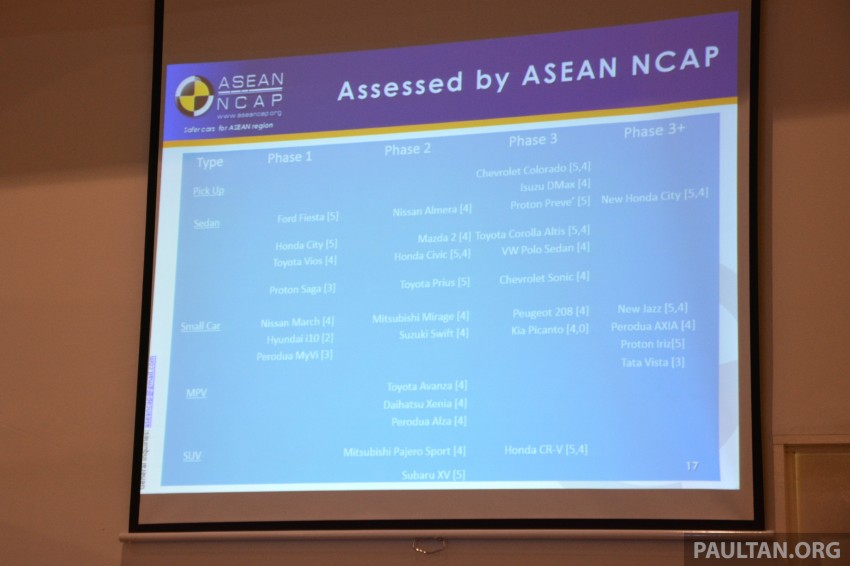 ASEAN NCAP updates – new testing protocols by 2020 Image #331531