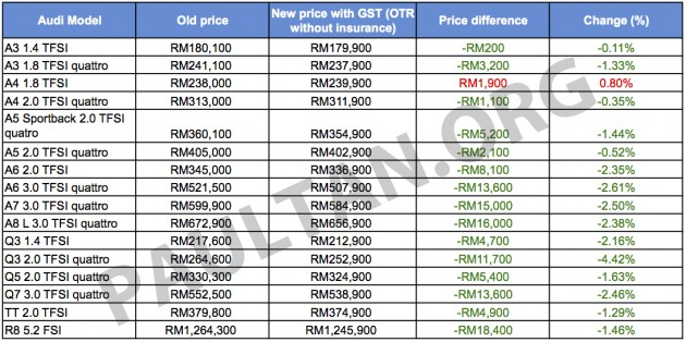 GST Euromobil Announces Revamped Audi Prices - Audi price list