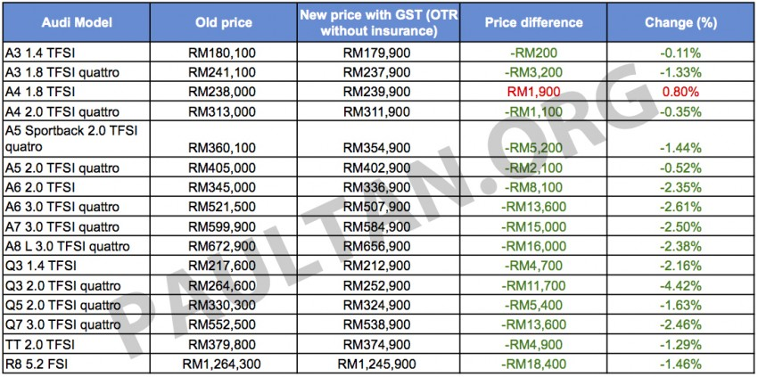 GST Euromobil Announces Revamped Audi Prices Image - Audi base model price list