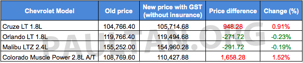 Chevrolet GST price list