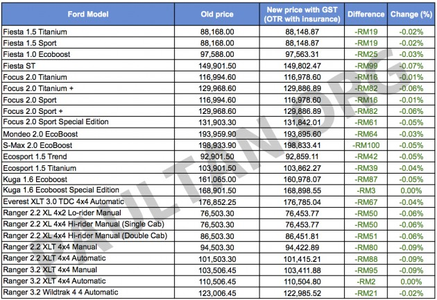 Ford Malaysia GST price list