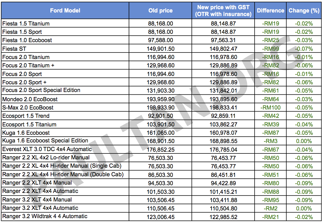 gst all ford models slightly cheaper by up to rm100 image 323601