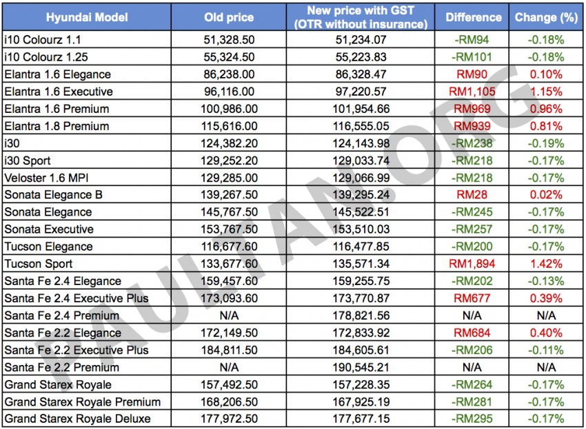 GST: Hyundai prices up to RM400 down, RM1.9k up Image #331277