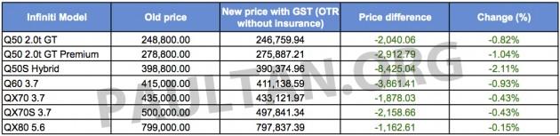 Infiniti GST price list