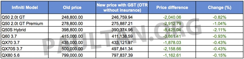 GST: Infiniti reveals new price list – all models cheaper Image #325638
