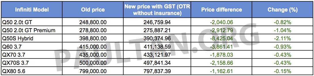 Gst Infiniti Reveals New Price List All Models Er Image 325638