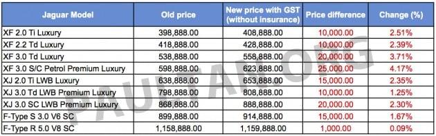 Jaguar GST price list