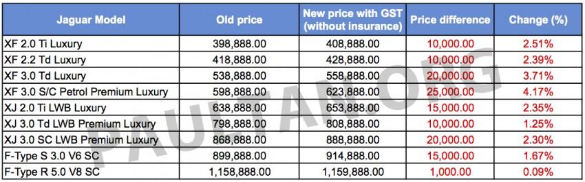 GST: All Jaguar models pricier, by RM1,000-25,000 Image #325876