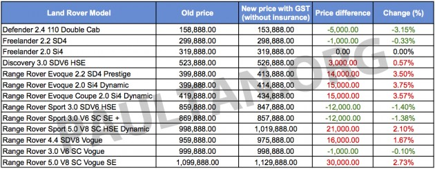 Car Price In Malaysia After Gst