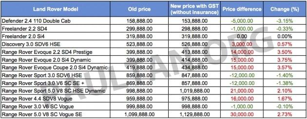 Land Rover GST price list