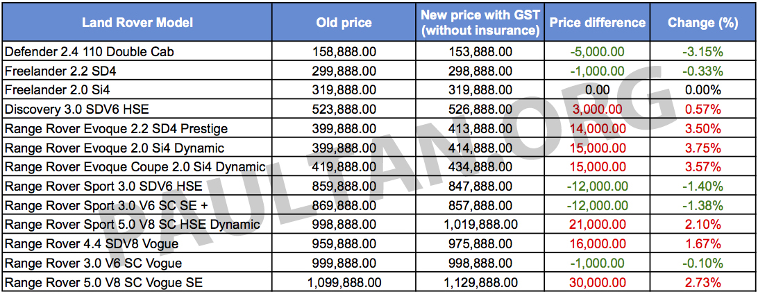 Gst Land Rover S New Prices Some Up Some Down Image 326141