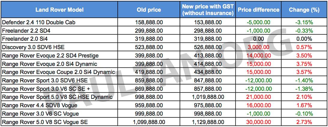 Jaguar car price list in india 2014 15