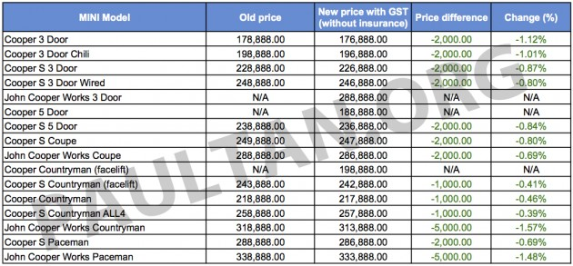 MINI GST price list