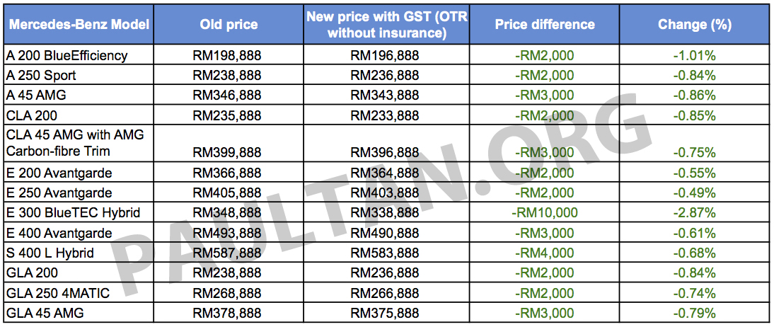 Gst Mercedes Benz Malaysia S New Prices All Models Cheaper E 300