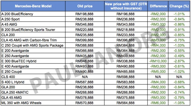 Gst mercedes benz malaysia 39 s new prices mostly cheaper for Mercedes benz c service cost