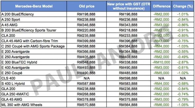 Mercedes GST pricelist Sheet1 copy