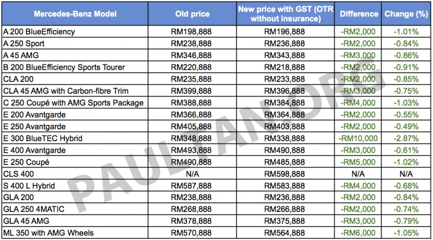 GST: Mercedes-Benz Malaysia's new prices – all models cheaper, E 300 BlueTEC Hybrid down RM10k Image #323652